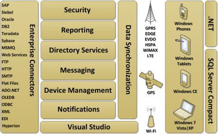 Microsoft Mobile Enterprise Application Platform