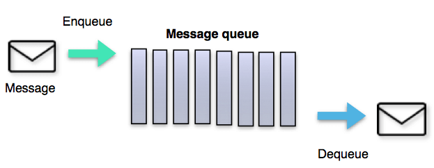 The Hidden Message Queue on your Windows phone