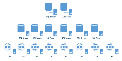 Building Microsoft MEAP: Scaling Out SQL Server 2012
